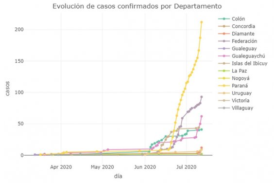 El impactante cuadro que muestra la curva de casos positivos de Paraná